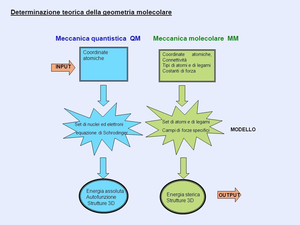 Determinazione teorica della geometria molecolare