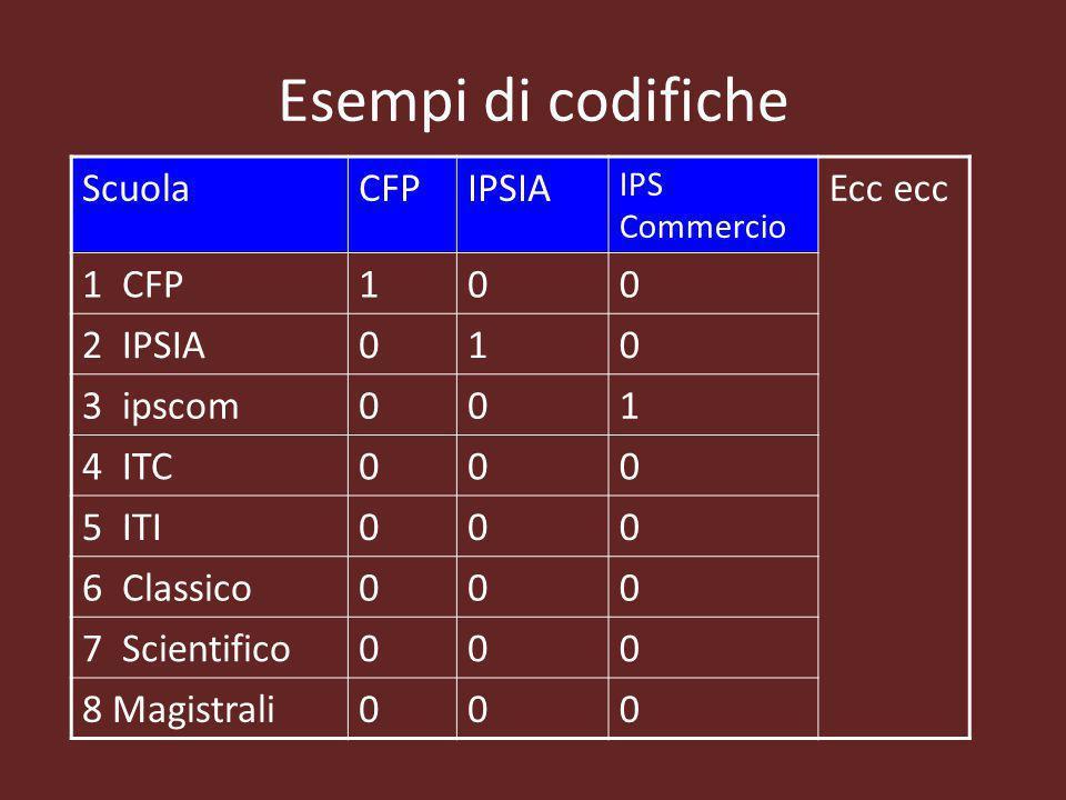 Esempi di codifiche Scuola CFP IPSIA Ecc ecc 1 CFP 1 2 IPSIA 3 ipscom