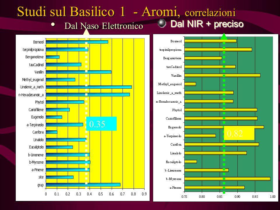 Studi sul Basilico 1 - Aromi, correlazioni