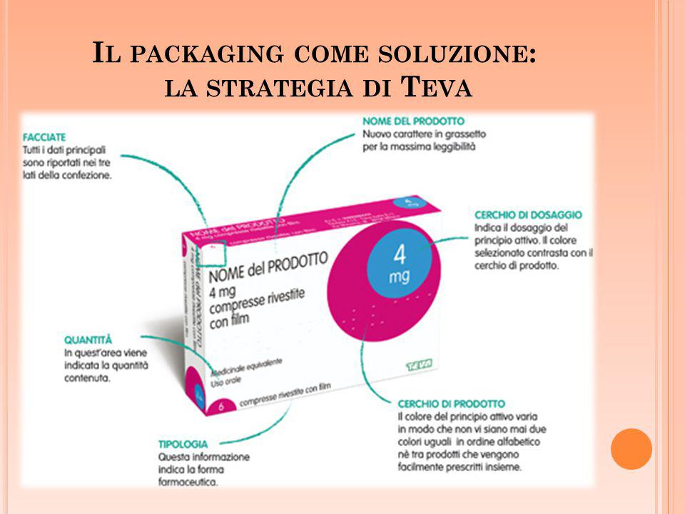 Il packaging come soluzione: la strategia di Teva