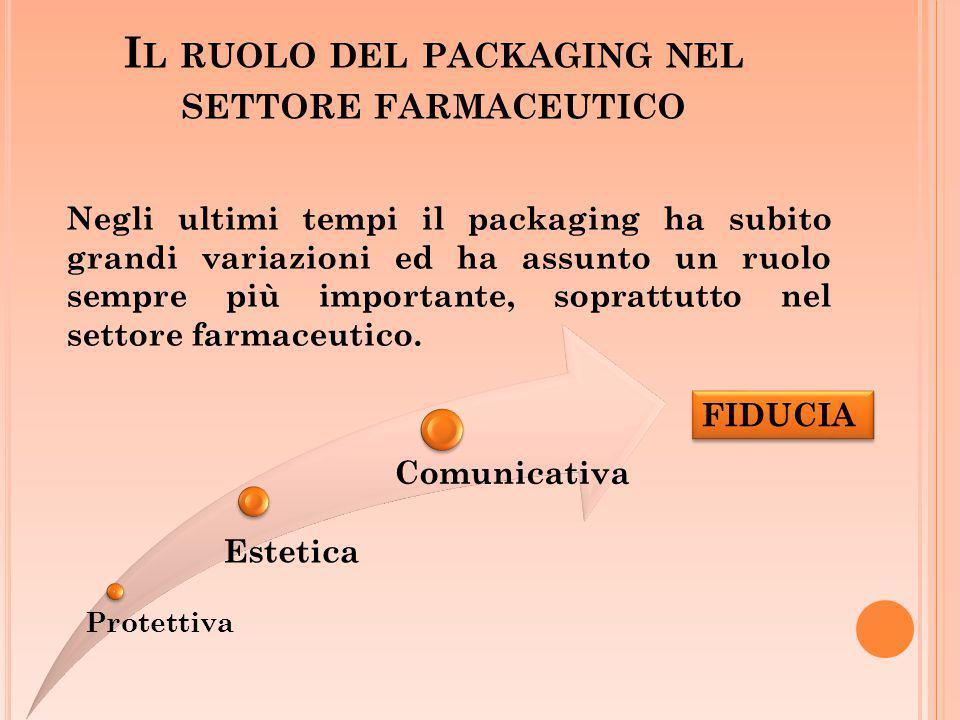 Il ruolo del packaging nel settore farmaceutico