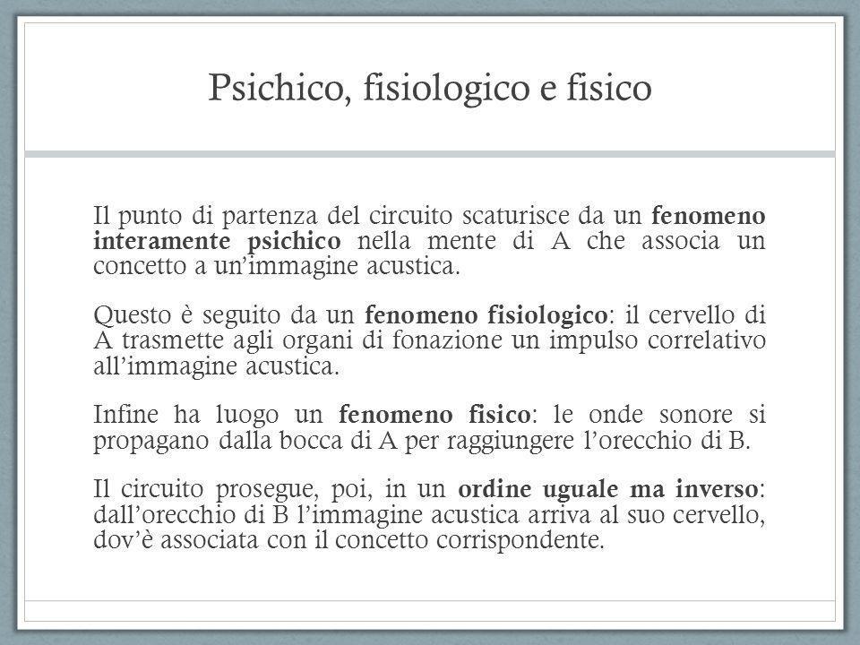 Psichico, fisiologico e fisico