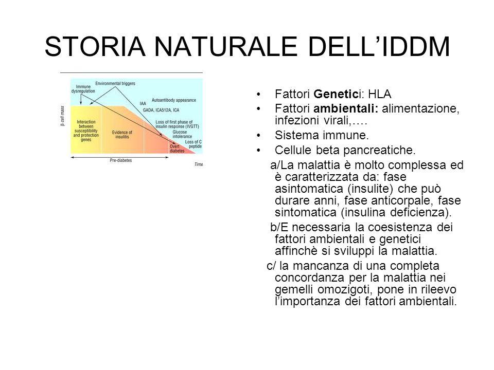 STORIA NATURALE DELL'IDDM