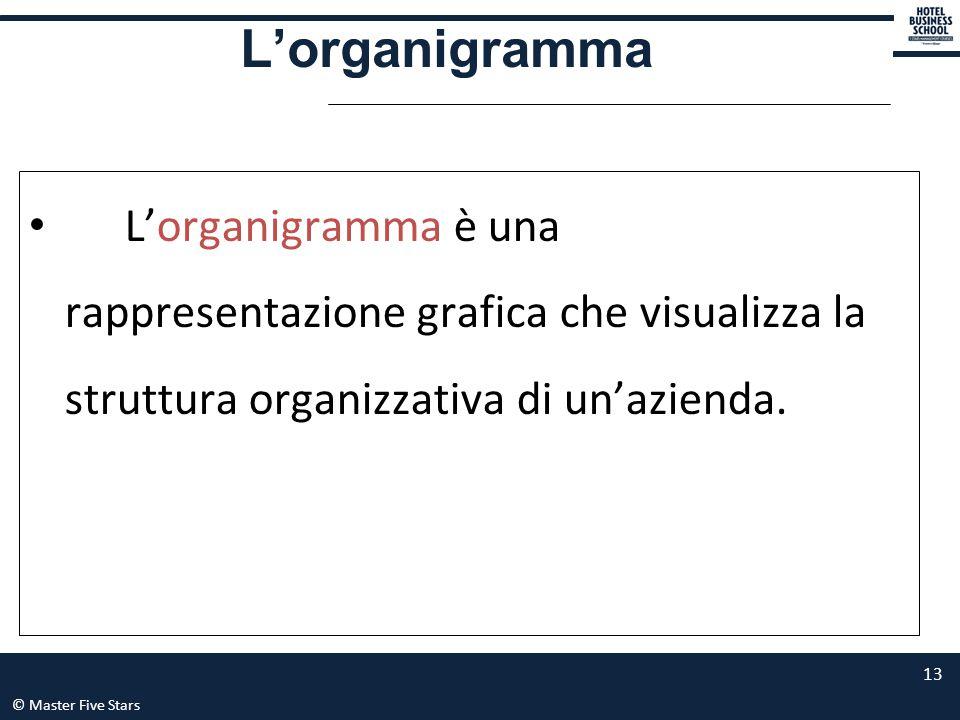 L'organigramma L'organigramma è una rappresentazione grafica che visualizza la struttura organizzativa di un'azienda.