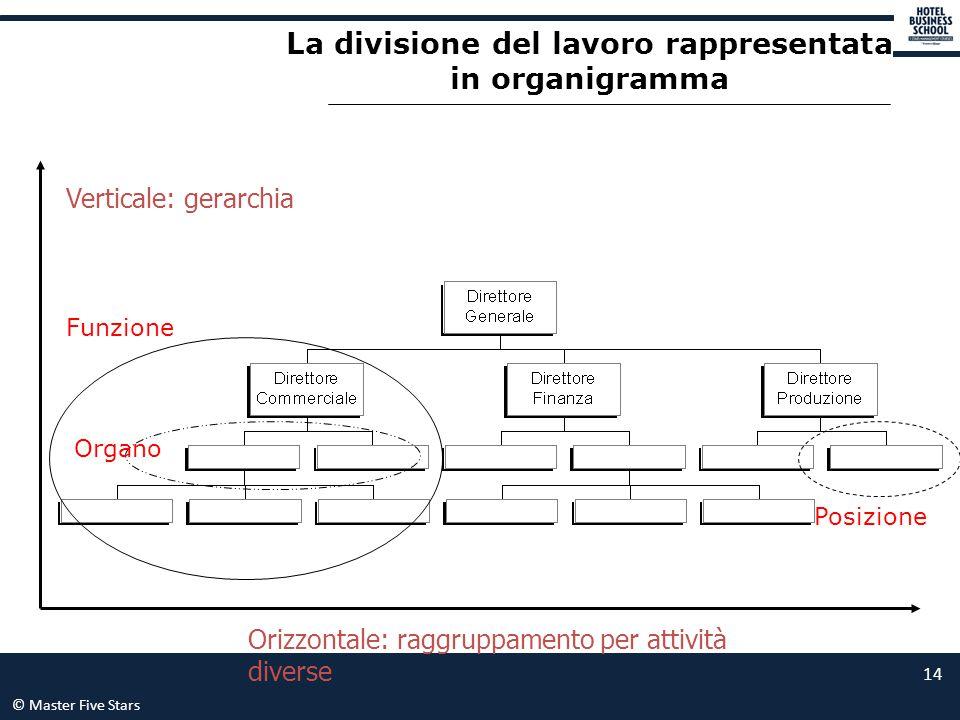 La divisione del lavoro rappresentata in organigramma