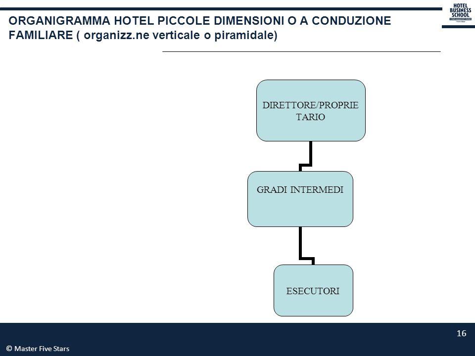 ORGANIGRAMMA HOTEL PICCOLE DIMENSIONI O A CONDUZIONE FAMILIARE ( organizz.ne verticale o piramidale)