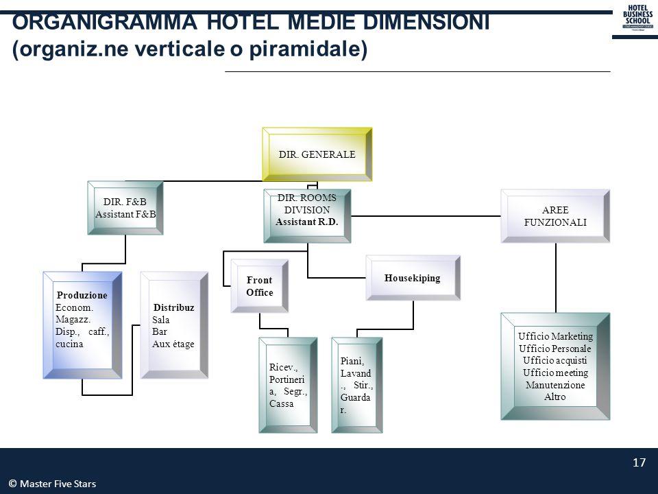ORGANIGRAMMA HOTEL MEDIE DIMENSIONI (organiz