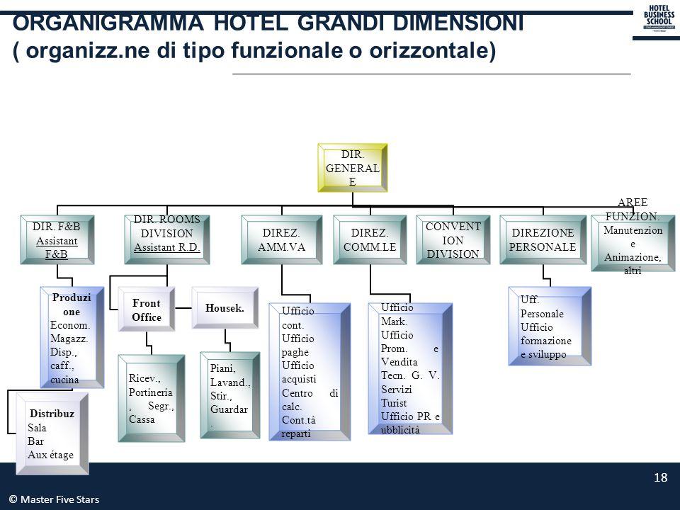 ORGANIGRAMMA HOTEL GRANDI DIMENSIONI ( organizz