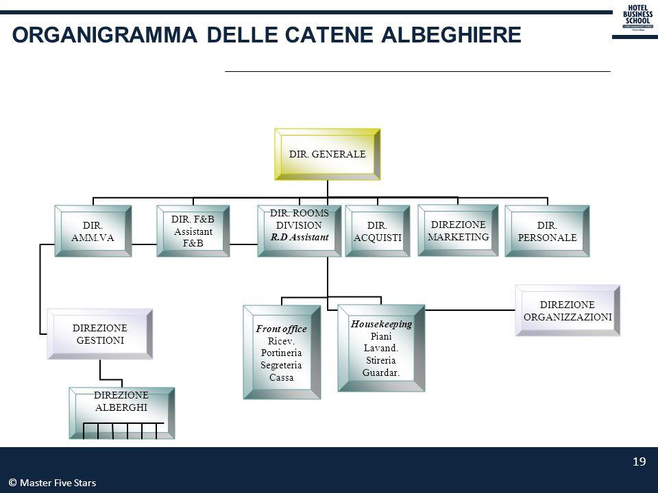 ORGANIGRAMMA DELLE CATENE ALBEGHIERE