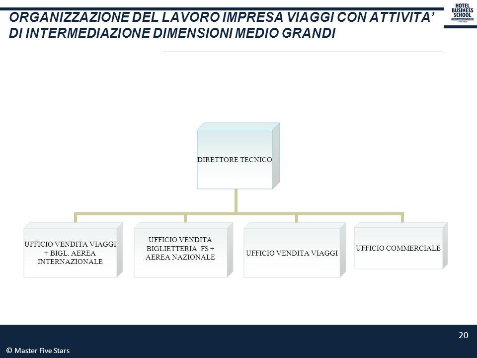 ORGANIZZAZIONE DEL LAVORO IMPRESA VIAGGI CON ATTIVITA' DI INTERMEDIAZIONE DIMENSIONI MEDIO GRANDI