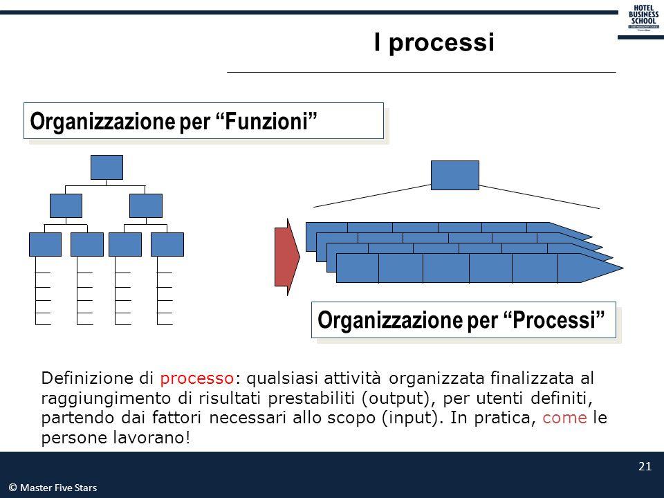 I processi Organizzazione per Funzioni Organizzazione per Processi