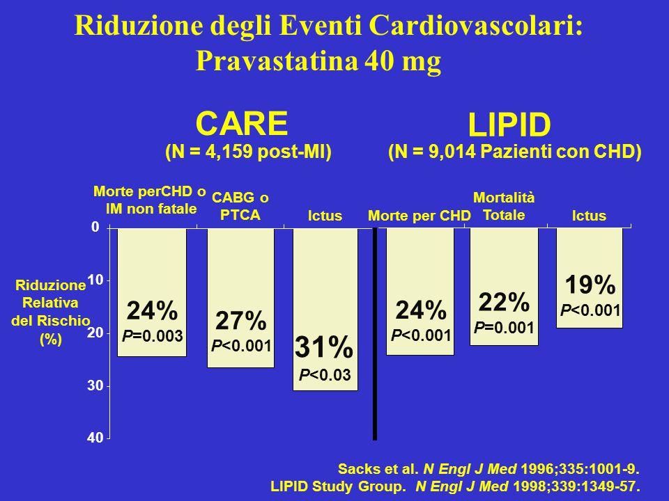 Riduzione degli Eventi Cardiovascolari: Pravastatina 40 mg