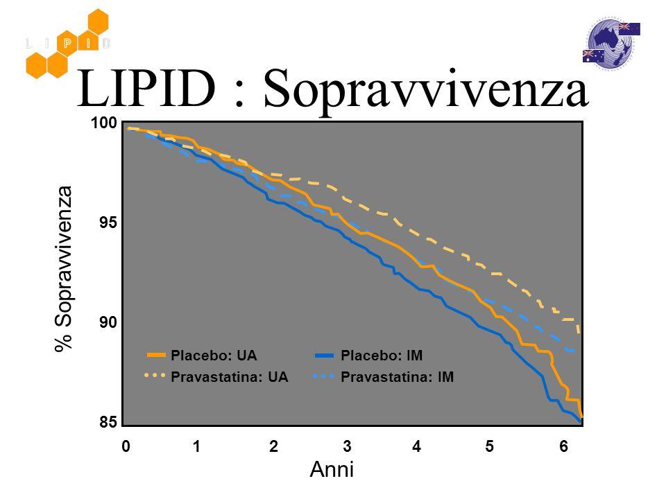 LIPID : Sopravvivenza % Sopravvivenza Anni 100 95 90 85 0 1 2 3 4 5 6