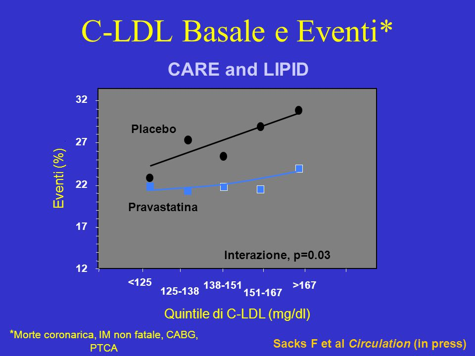 C-LDL Basale e Eventi* CARE and LIPID Eventi (%)