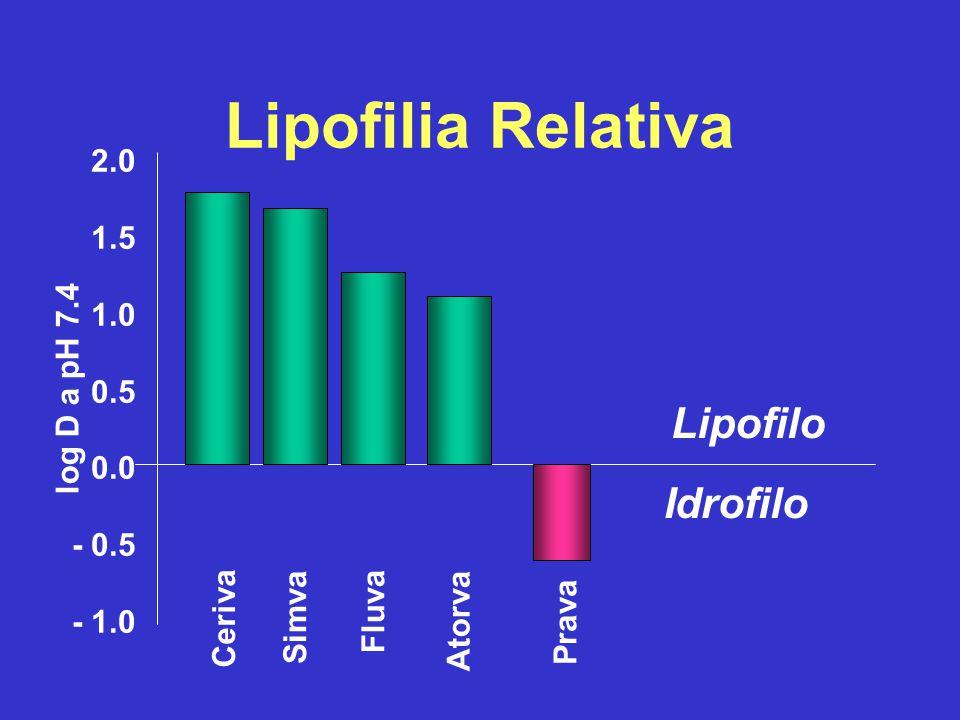 Lipofilia Relativa Lipofilo Idrofilo 2.0 1.5 1.0 0.5 0.0