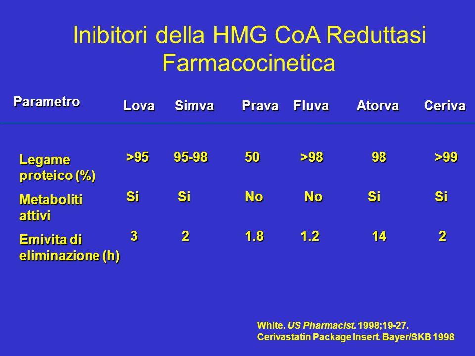 Inibitori della HMG CoA Reduttasi Farmacocinetica