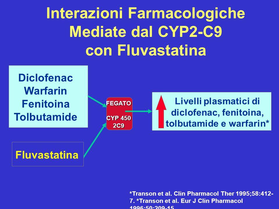 Interazioni Farmacologiche Mediate dal CYP2-C9 con Fluvastatina