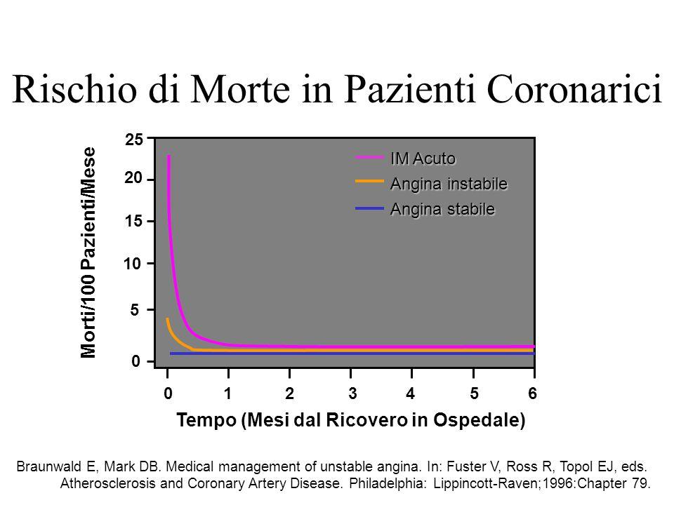 Rischio di Morte in Pazienti Coronarici