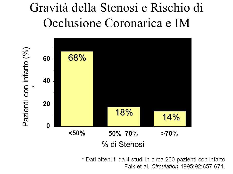 Gravità della Stenosi e Rischio di Occlusione Coronarica e IM