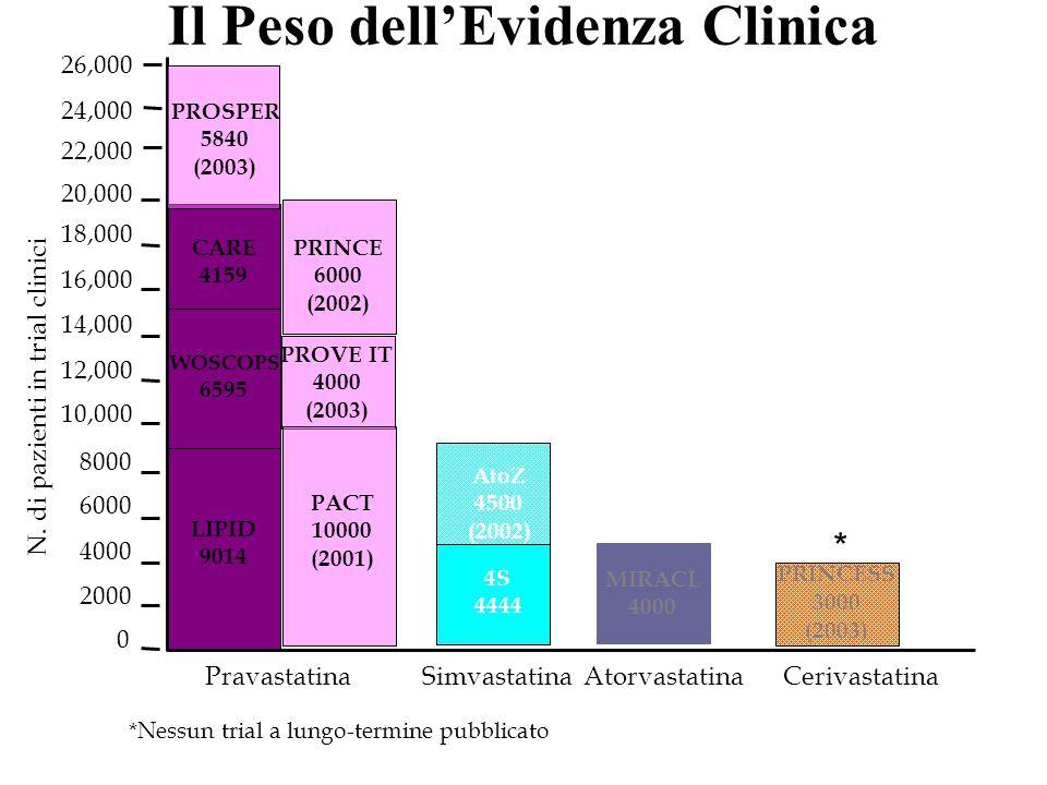 Il Peso dell'Evidenza Clinica