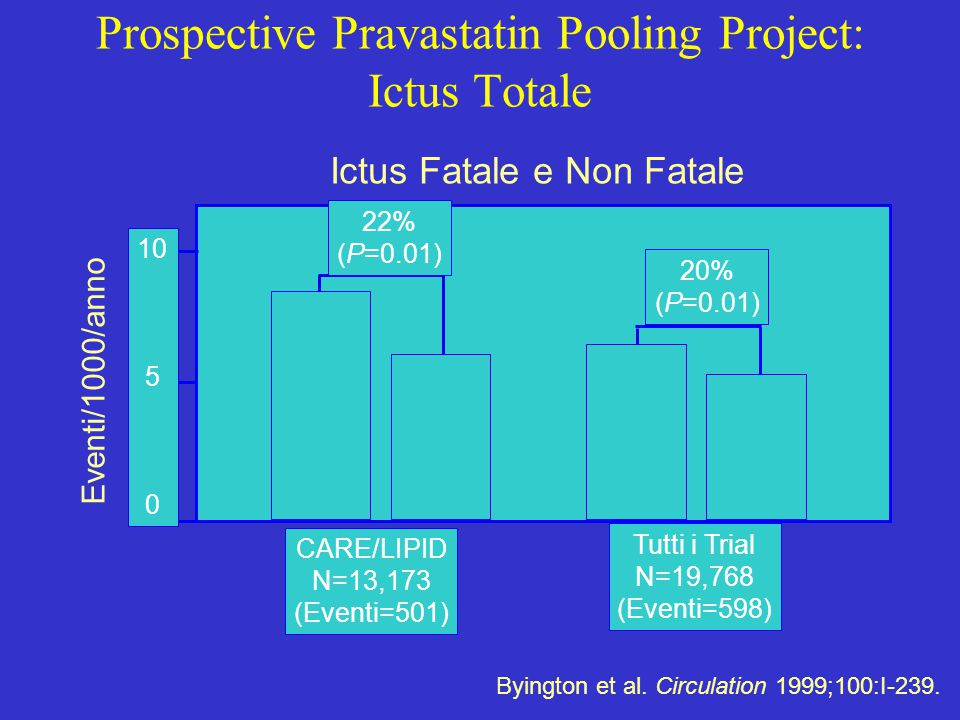 Prospective Pravastatin Pooling Project: Ictus Totale