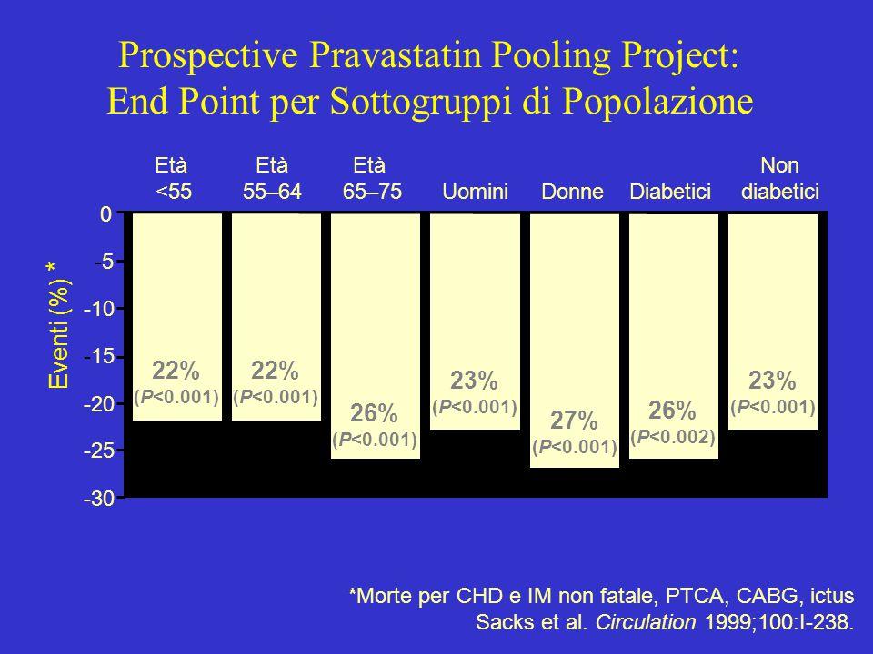 Prospective Pravastatin Pooling Project: End Point per Sottogruppi di Popolazione
