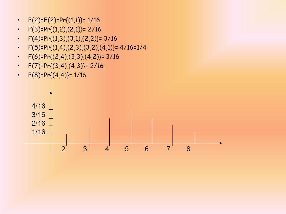 4/16 3/16 2/16 1/16 2 3 4 5 6 7 8 F(2)=F(2)=Pr{(1,1)}= 1/16