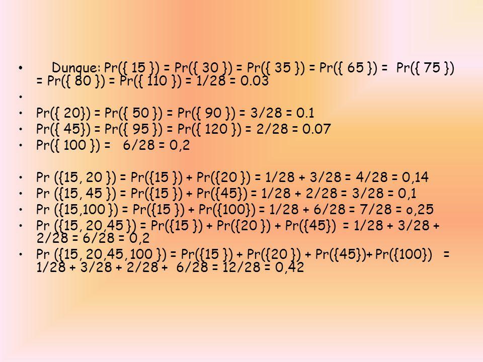 Dunque: Pr({ 15 }) = Pr({ 30 }) = Pr({ 35 }) = Pr({ 65 }) = Pr({ 75 }) = Pr({ 80 }) = Pr({ 110 }) = 1/28 = 0.03