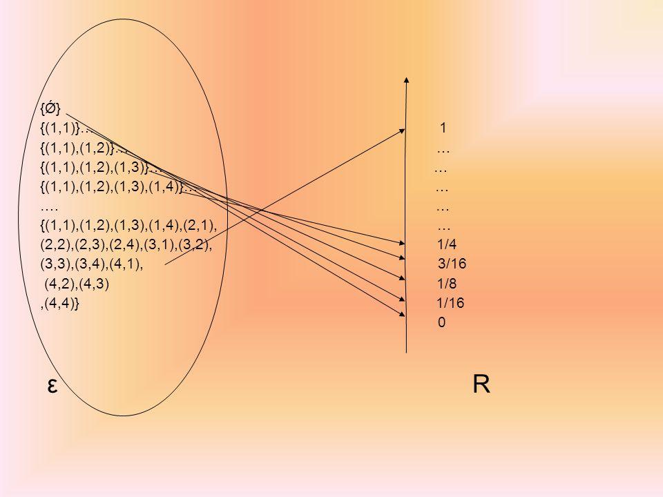 ε R {Ǿ} {(1,1)}… 1 {(1,1),(1,2)}… … {(1,1),(1,2),(1,3)}… …