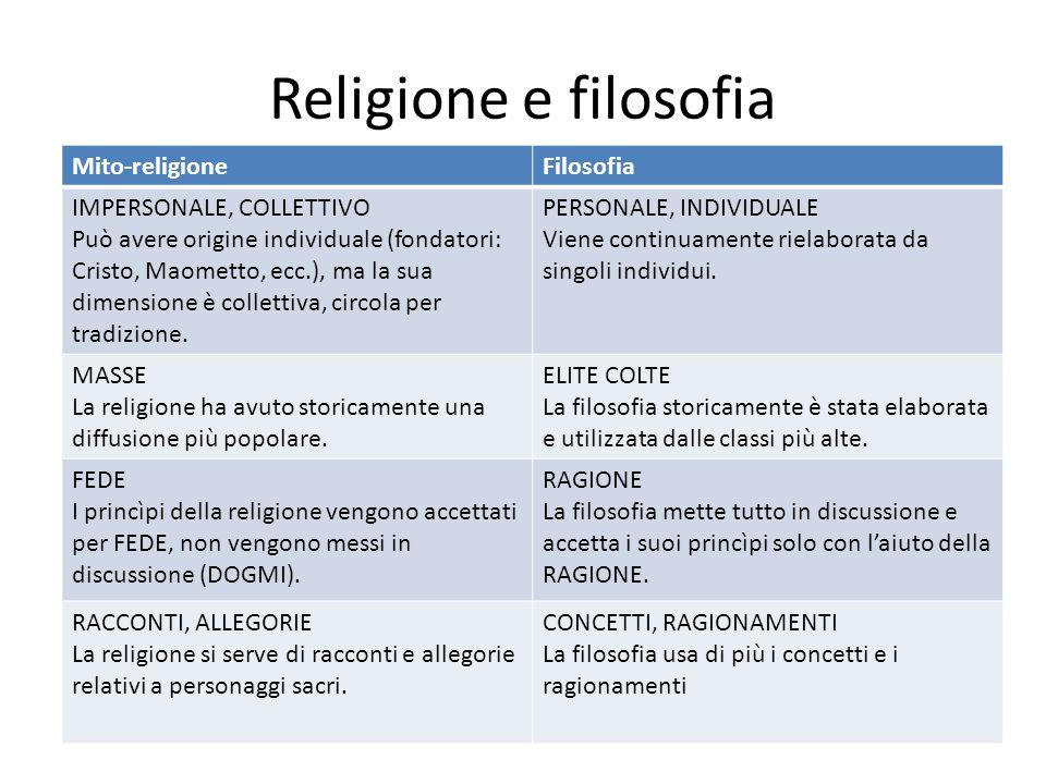 Religione e filosofia Mito-religione Filosofia IMPERSONALE, COLLETTIVO