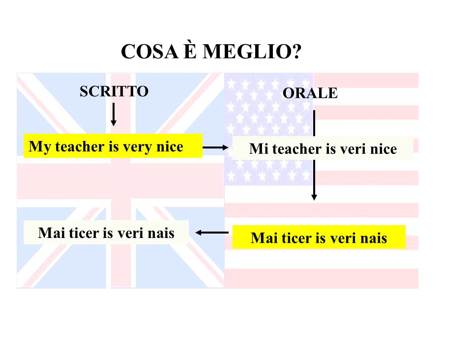 COSA È MEGLIO SCRITTO ORALE My teacher is very nice