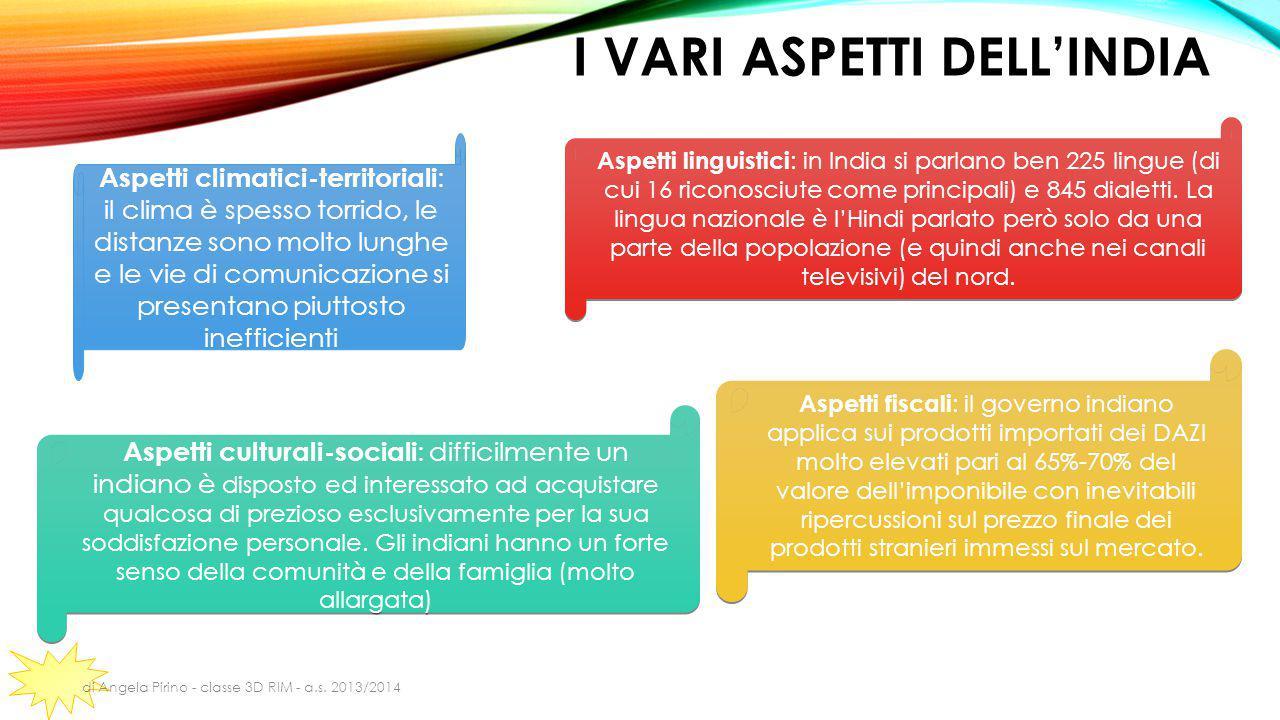 I vari aspetti dell'india