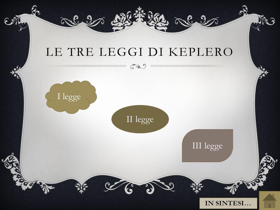 Le tre leggi di KEPLERO I legge II legge III legge IN SINTESI…