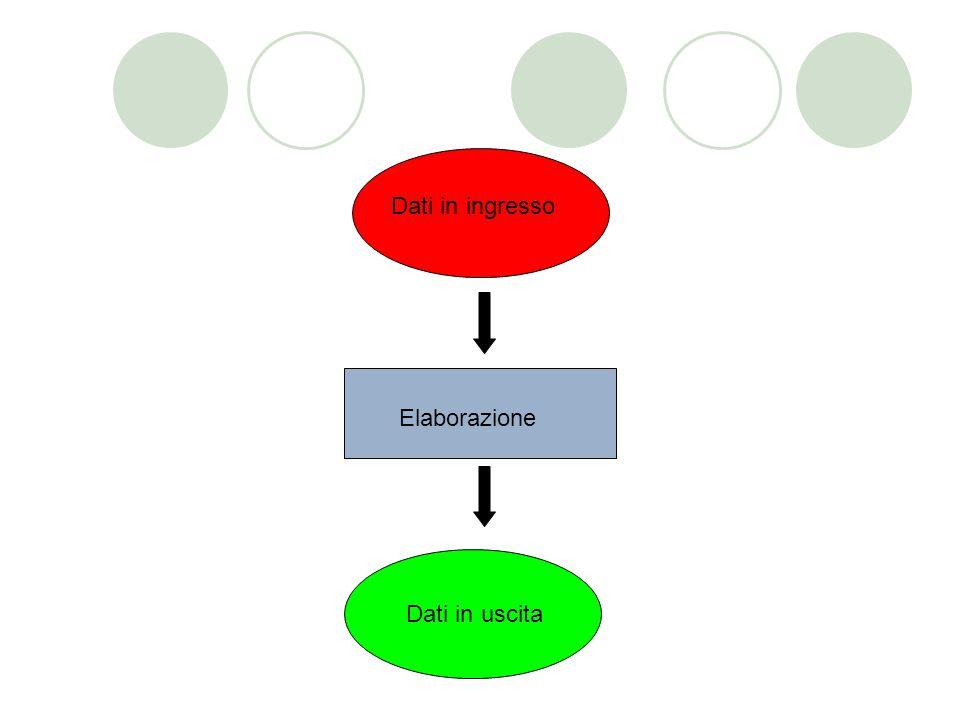 Dati in ingresso Elaborazione Dati in uscita