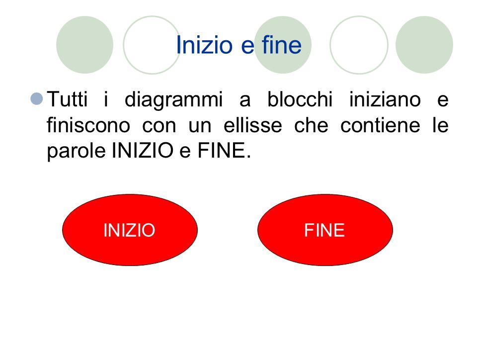 Inizio e fine Tutti i diagrammi a blocchi iniziano e finiscono con un ellisse che contiene le parole INIZIO e FINE.