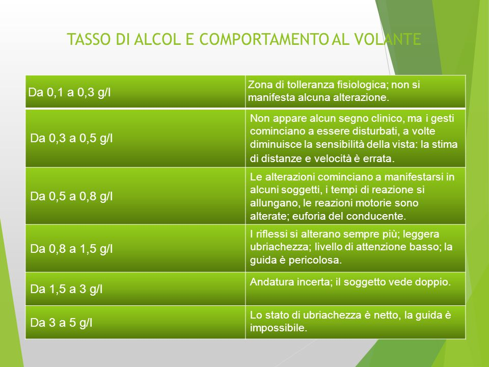 TASSO DI ALCOL E COMPORTAMENTO AL VOLANTE