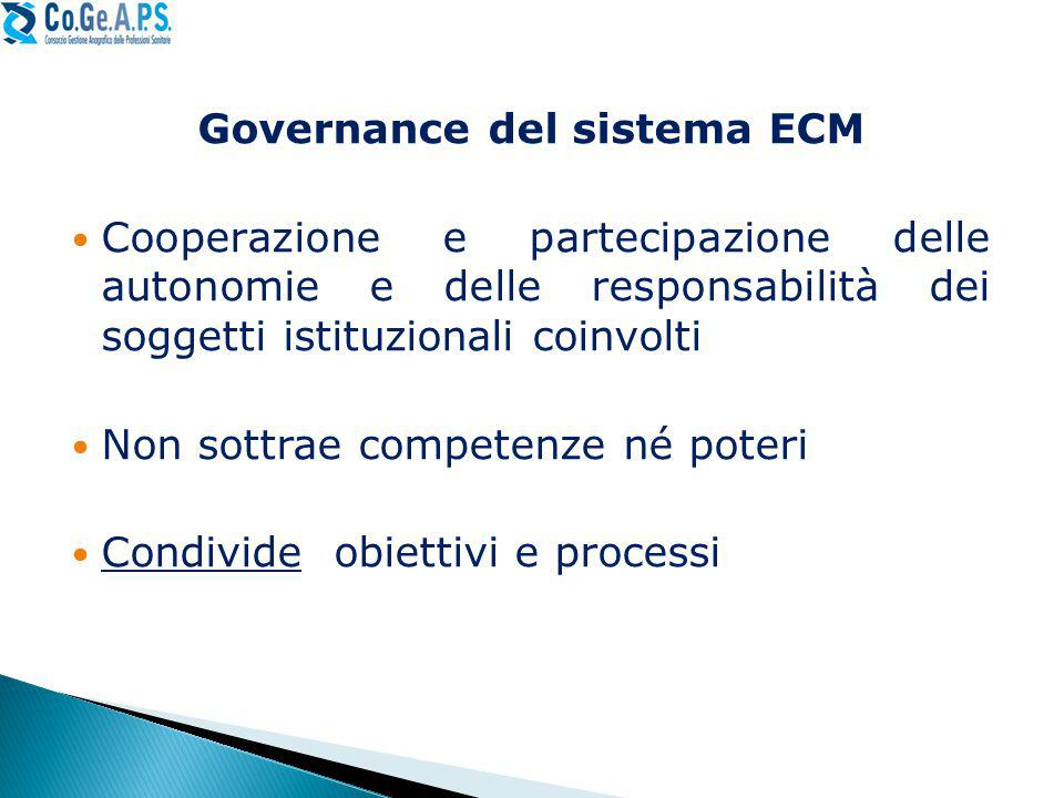 Governance del sistema ECM