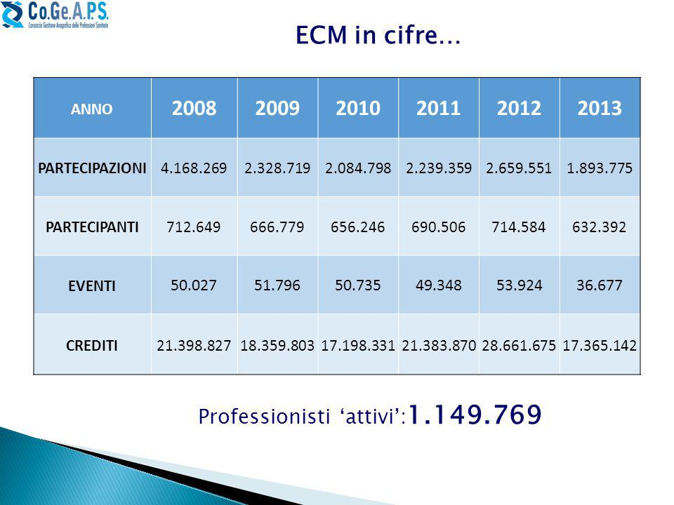 Professionisti 'attivi':1.149.769