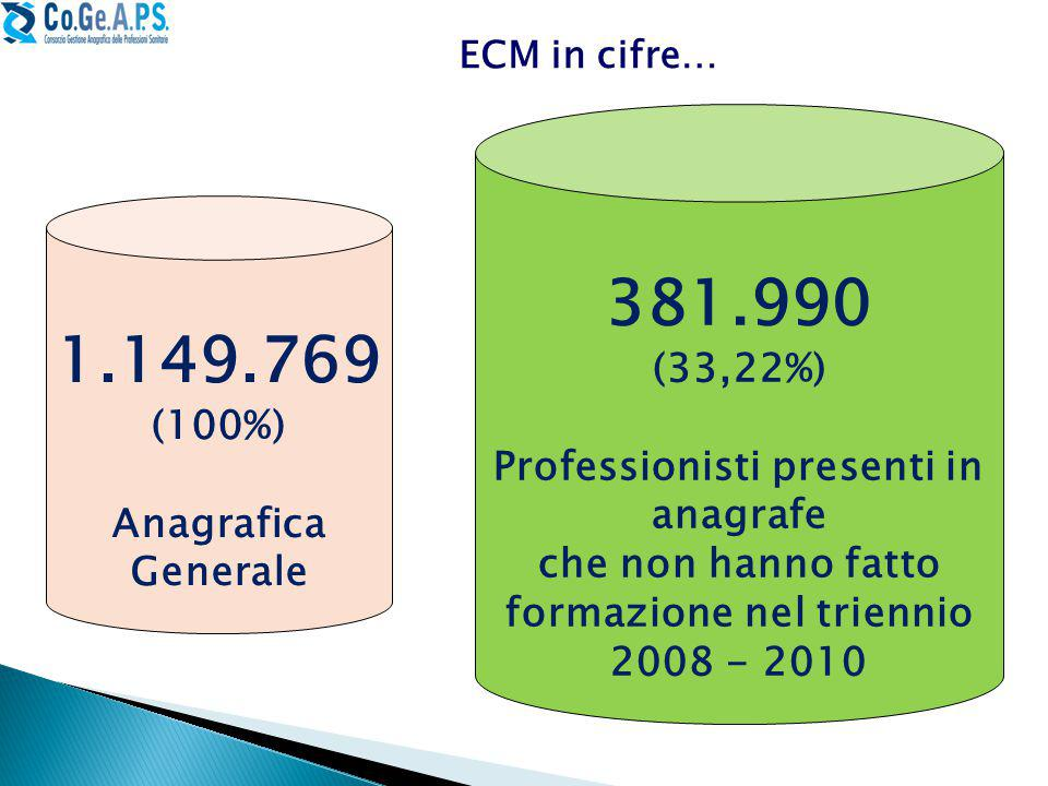 381.990 1.149.769 (33,22%) Professionisti presenti in anagrafe (100%)