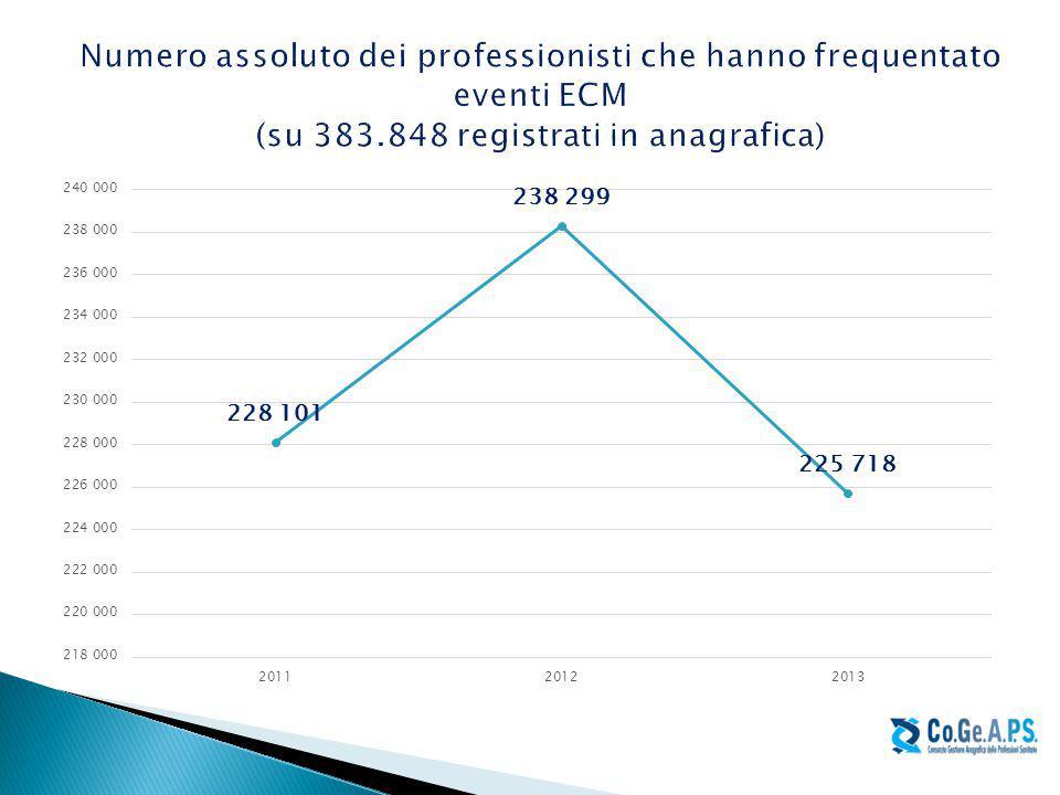 Numero assoluto dei professionisti che hanno frequentato eventi ECM (su 383.848 registrati in anagrafica)