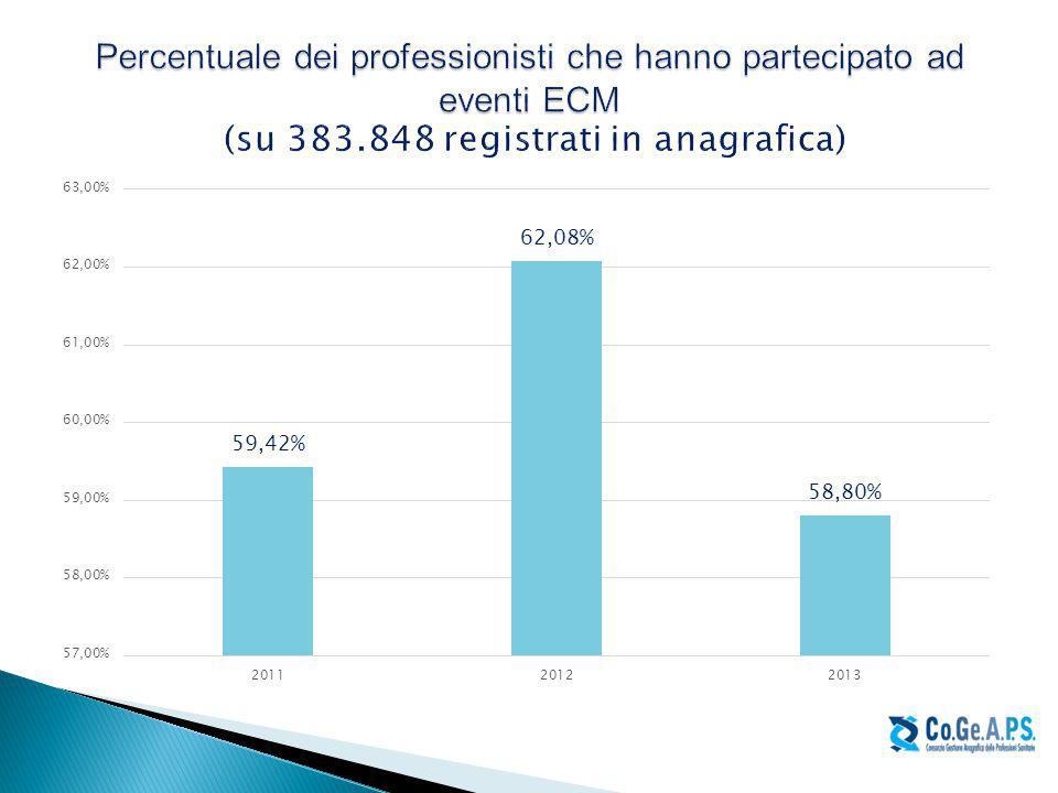 Percentuale dei professionisti che hanno partecipato ad eventi ECM (su 383.848 registrati in anagrafica)