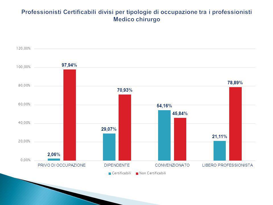Professionisti Certificabili divisi per tipologie di occupazione tra i professionisti Medico chirurgo