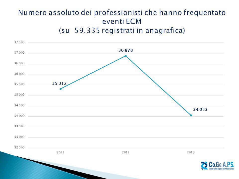 Numero assoluto dei professionisti che hanno frequentato eventi ECM (su 59.335 registrati in anagrafica)