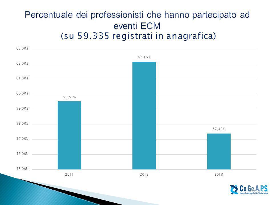 Percentuale dei professionisti che hanno partecipato ad eventi ECM (su 59.335 registrati in anagrafica)