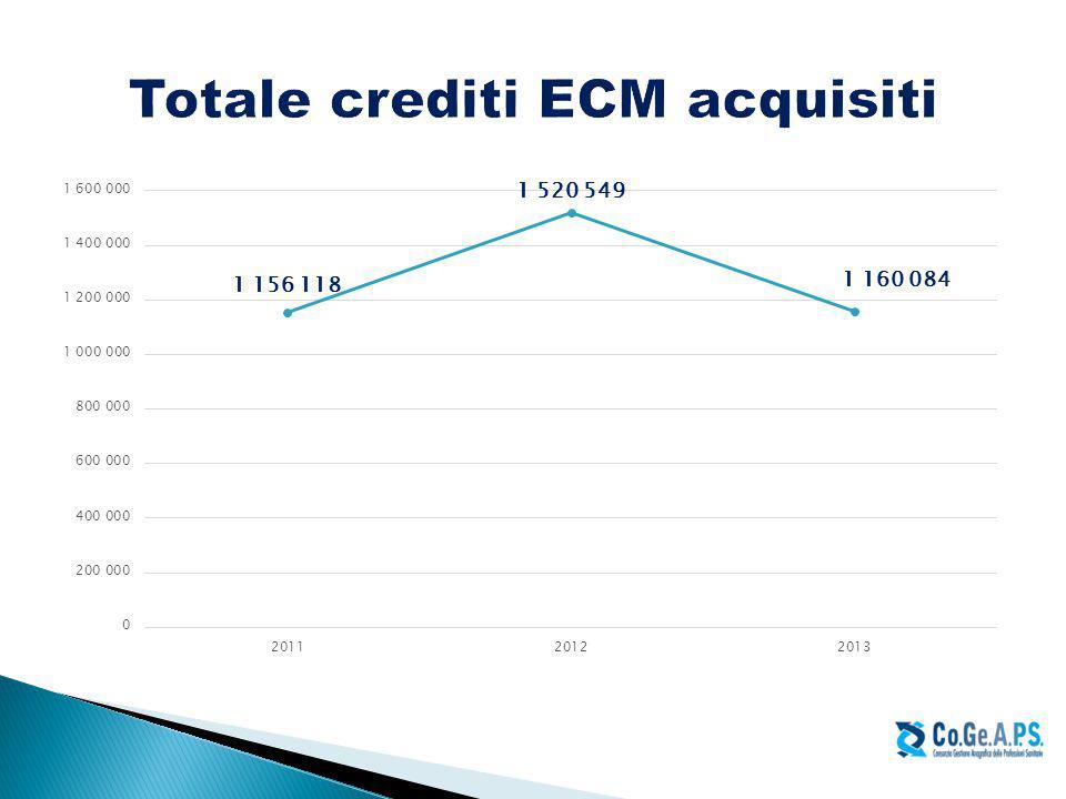 Totale crediti ECM acquisiti