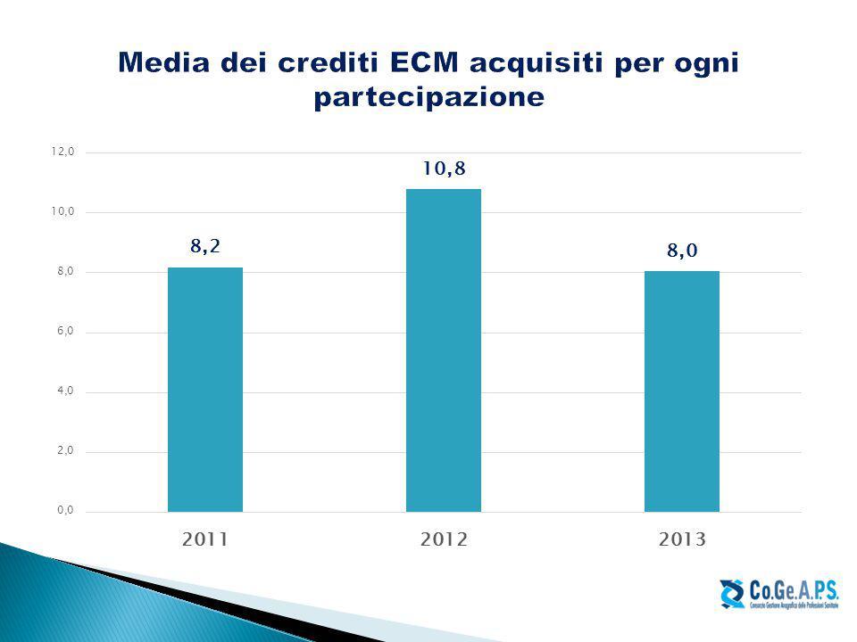 Media dei crediti ECM acquisiti per ogni partecipazione