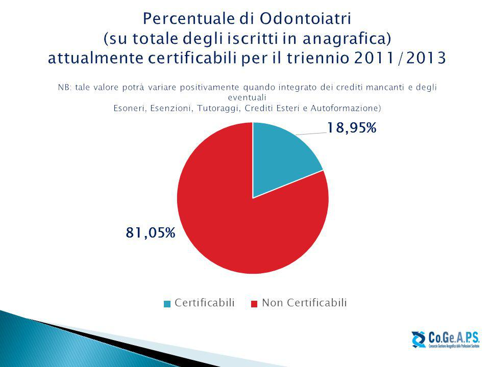 Percentuale di Odontoiatri (su totale degli iscritti in anagrafica) attualmente certificabili per il triennio 2011/2013 NB: tale valore potrà variare positivamente quando integrato dei crediti mancanti e degli eventuali Esoneri, Esenzioni, Tutoraggi, Crediti Esteri e Autoformazione)