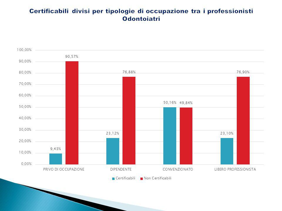 Certificabili divisi per tipologie di occupazione tra i professionisti Odontoiatri
