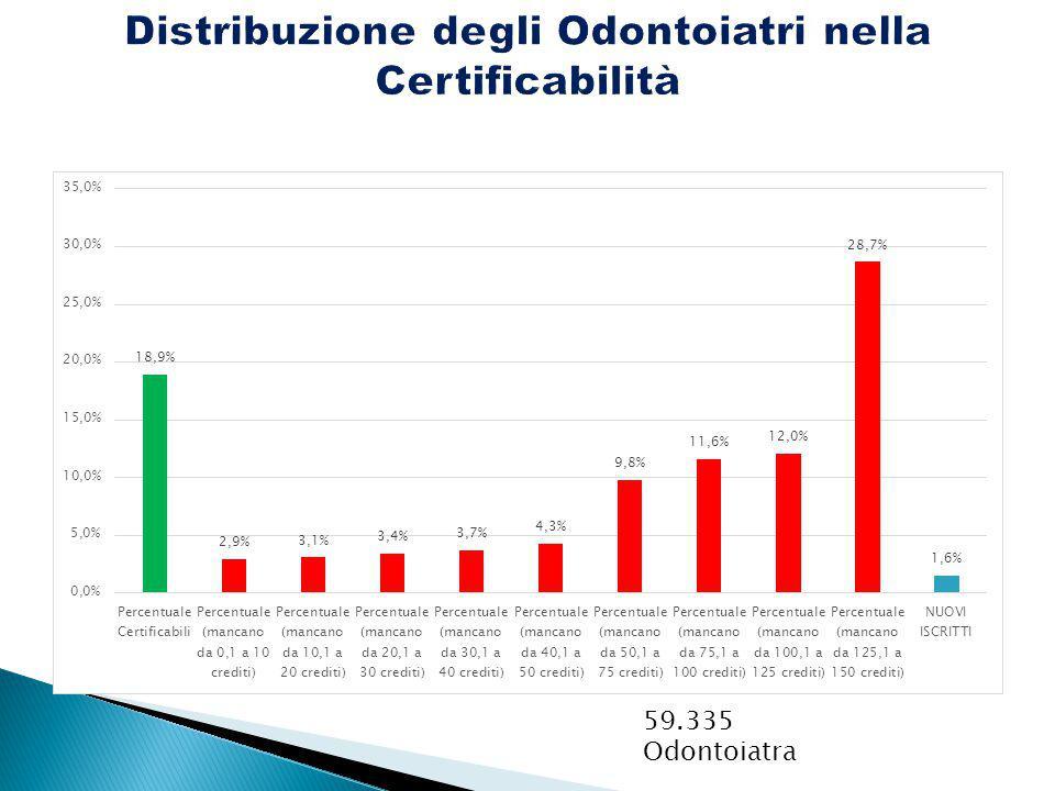 Distribuzione degli Odontoiatri nella Certificabilità