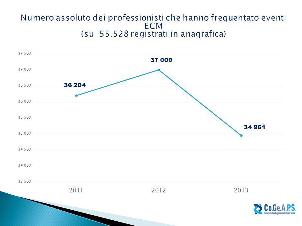 Numero assoluto dei professionisti che hanno frequentato eventi ECM (su 55.528 registrati in anagrafica)